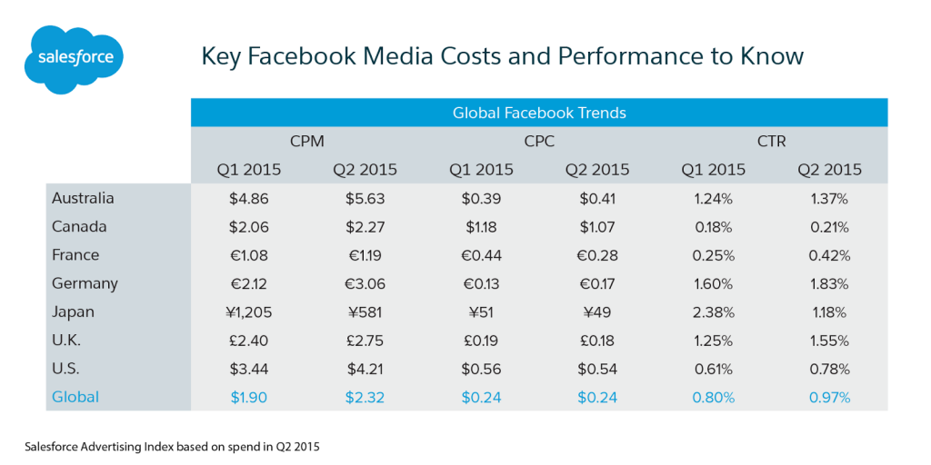 Facebook-Media-Costs-by