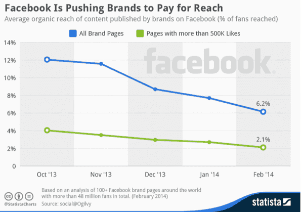 Facebook-Organic-Reach-Decline